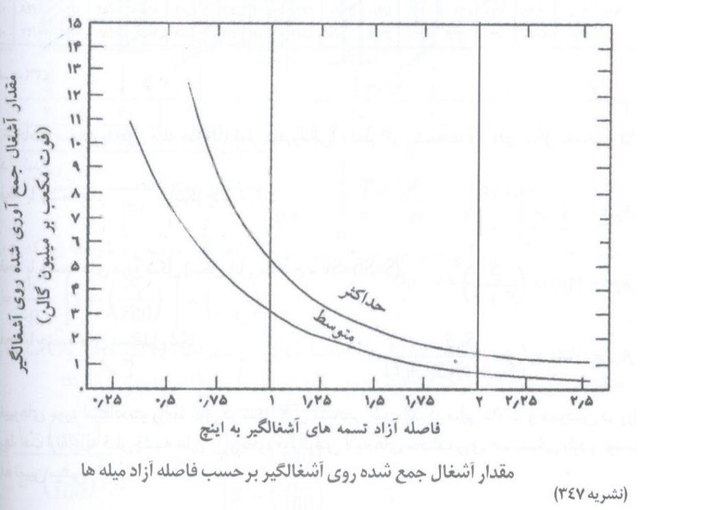 نمودار آشغالگیری
